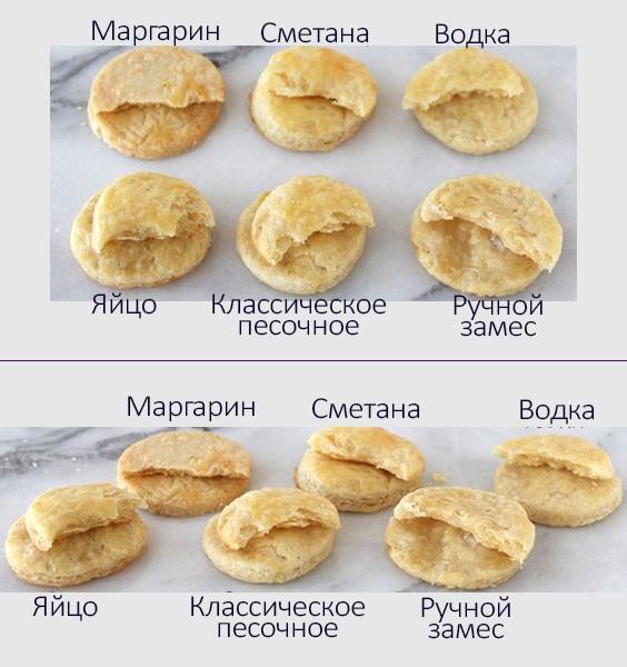 песочное тесто википедия