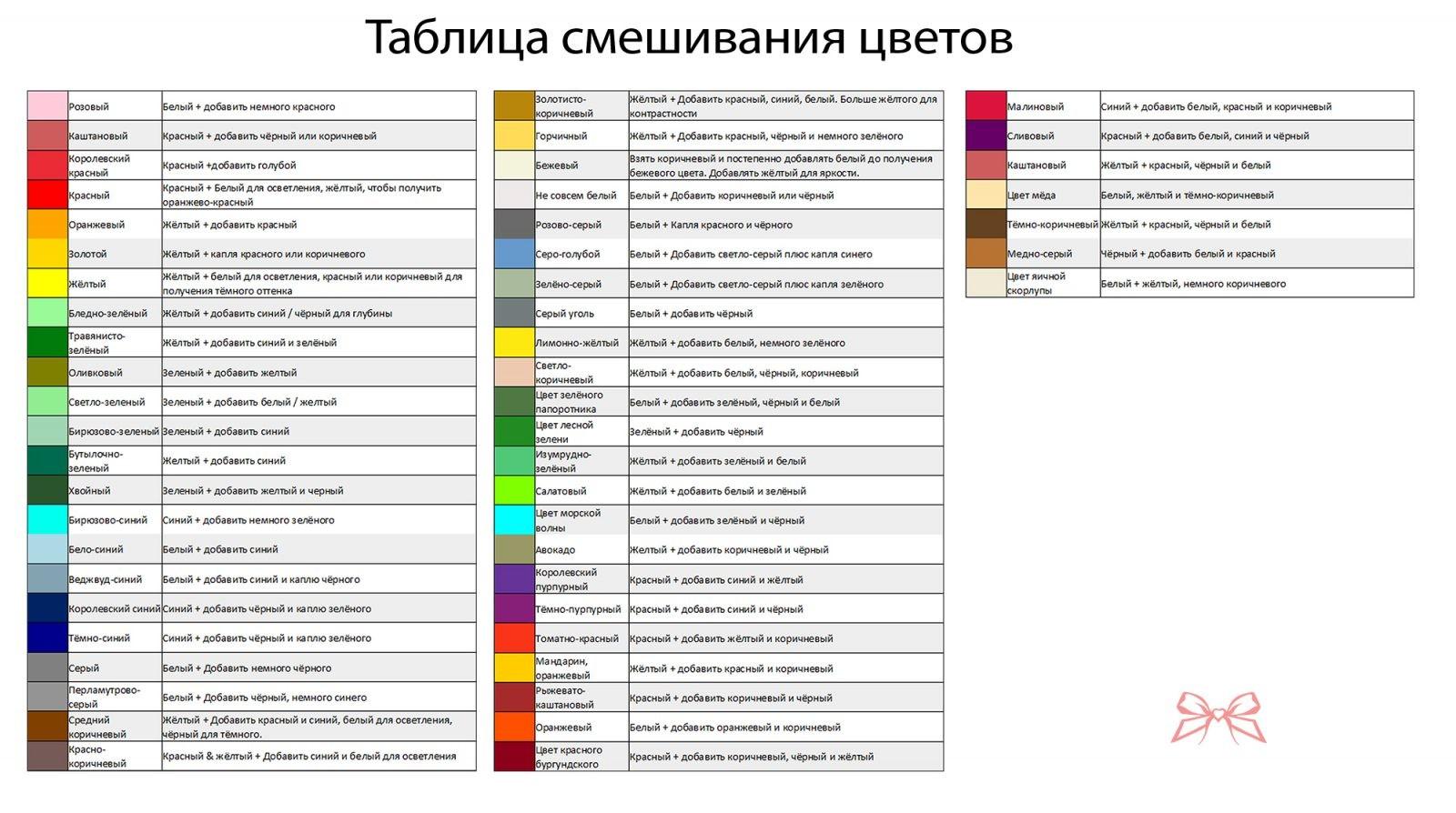 Таблица смешивания красок фото