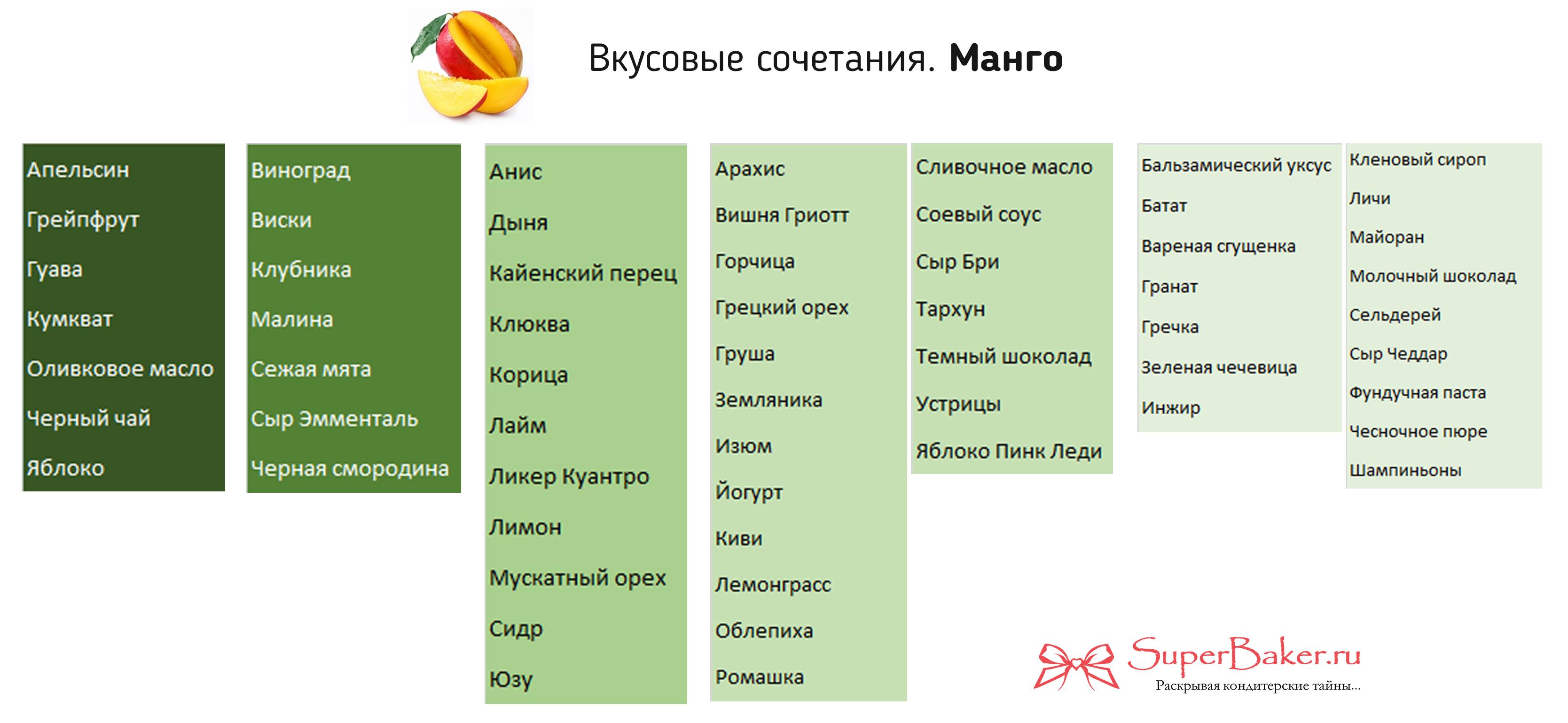 s_chem_sochetaetsya_mango