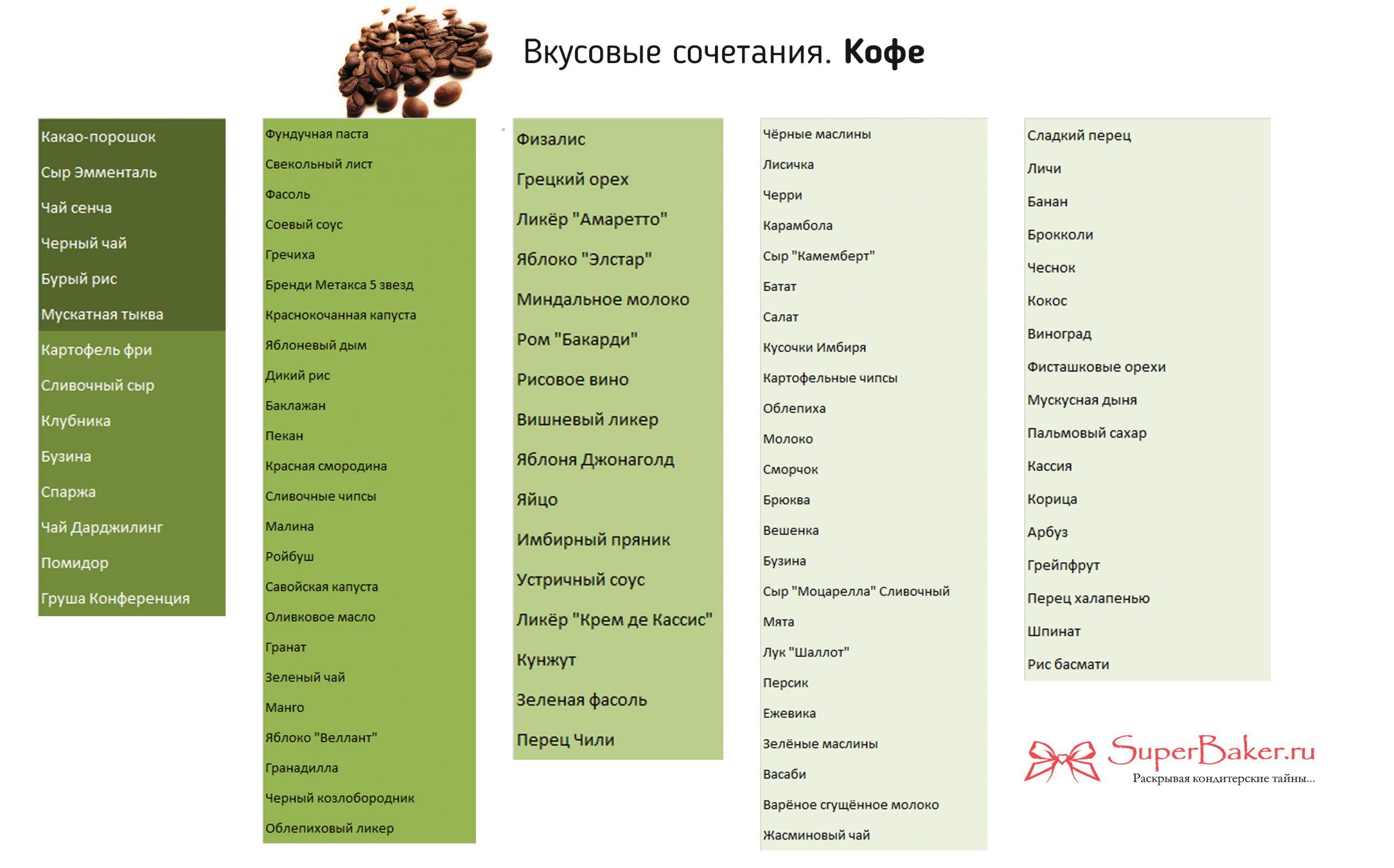 Вкусовые сочетания. Кофе